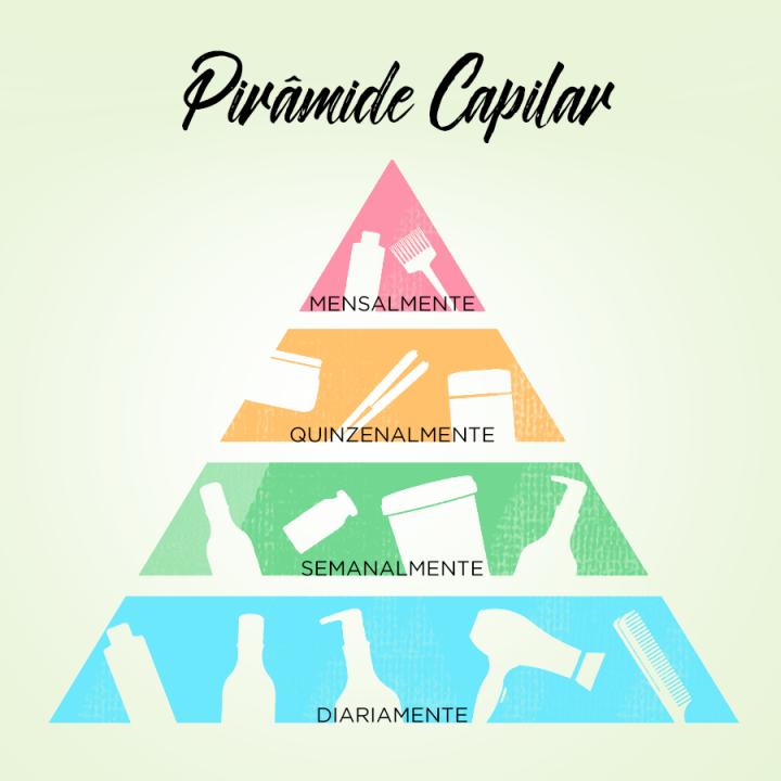 O que é uma pirâmidecapilar?
